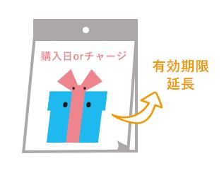 購入日orチャージ→有効期限延長